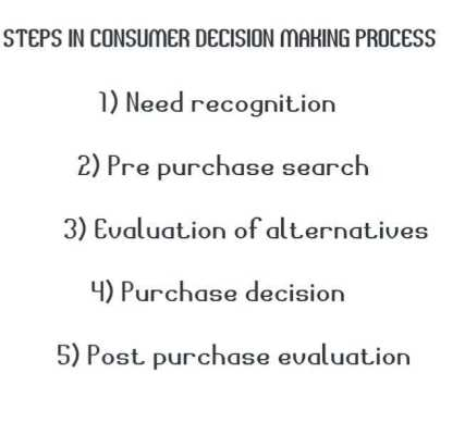 Steps in consumer decision process