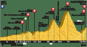 tour perfil etapa 10 cauterets