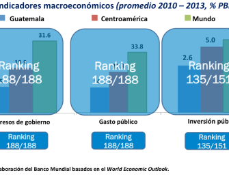 Guate in Graphs: Last in the world in public spending?