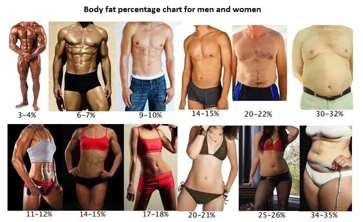 grasa corporal hombres tabla