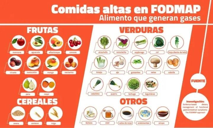 Dieta anti gases y estrenimiento