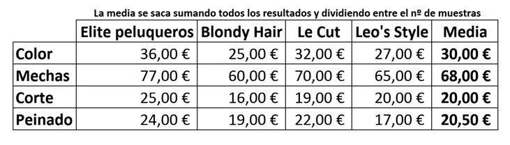 precio medio competencia peluquería