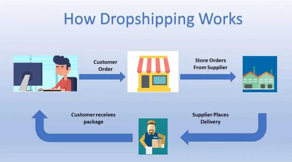 Infographic showing how dropshipping works