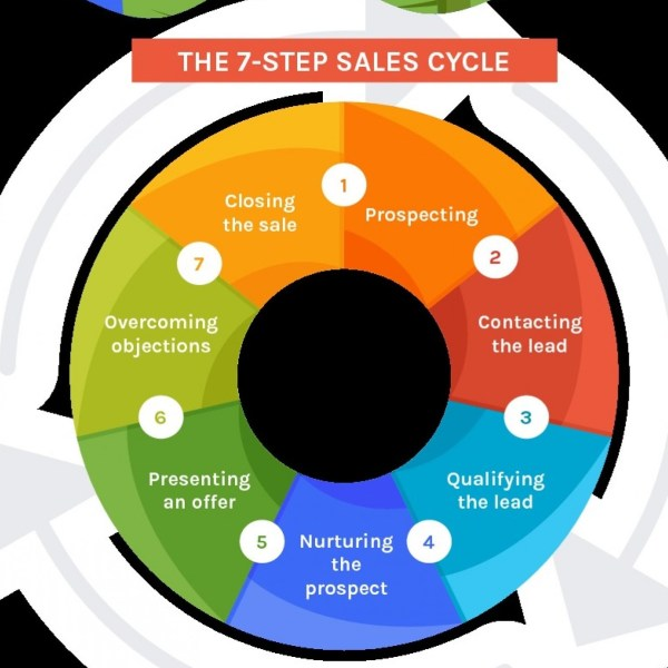 How to close sales faster and accelerate your sales cycle