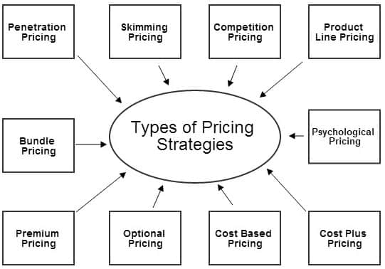 Definition of Pricing Strategy