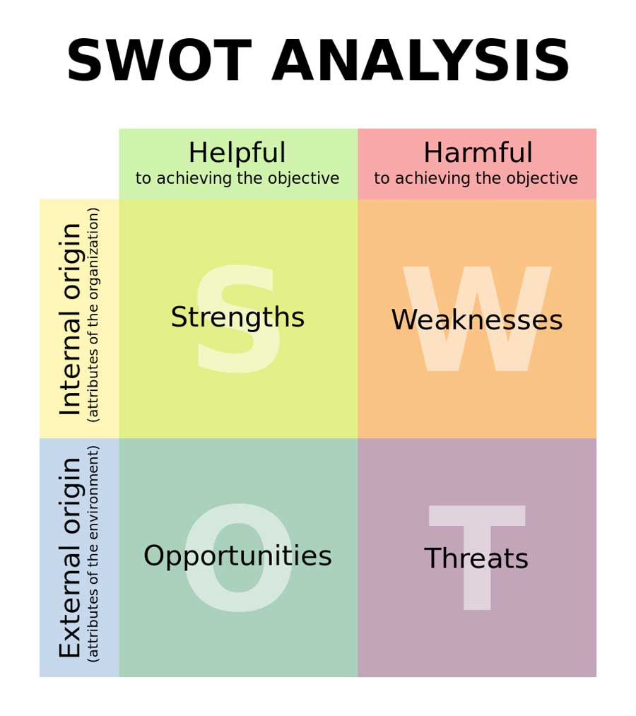 SWOT Analysis  How Do You Evaluate Success