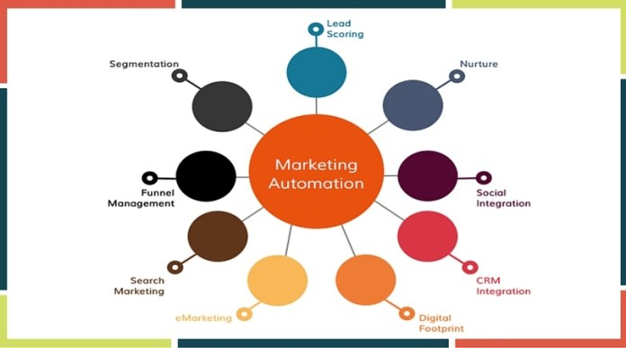Marketing Automation For Business