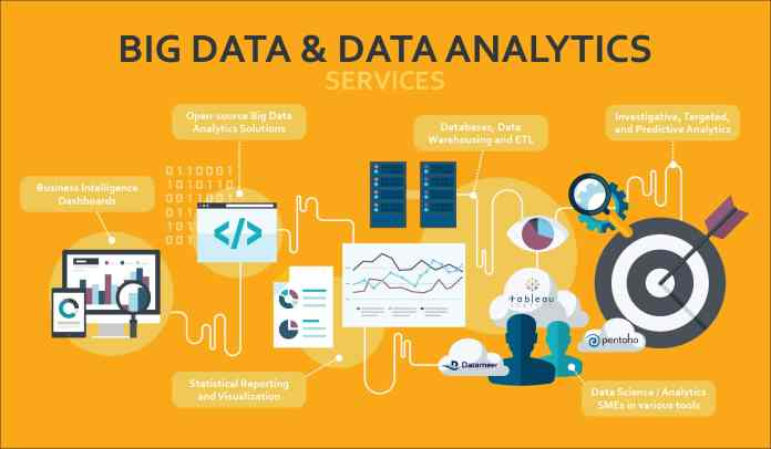 Big Data Analytics & Insight