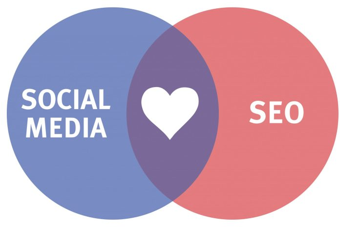 5 Reasons Why Social Media Should Be A Part of Your SEO Strategy