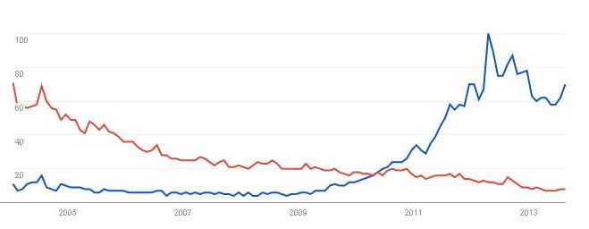 Google Trends - Web Search interest- k-pop, j-pop - Worldwide, 2004 - present
