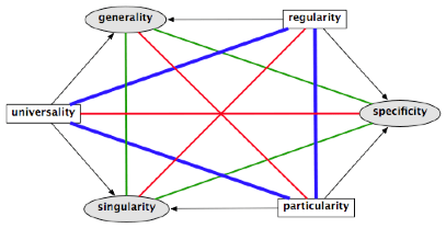 The Hexagon of Opposition based on Musical Theory