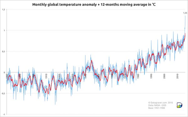 Monthly global surface temperatures (land and ocean) from NASA for the period 1880 to February 2016, expressed in departures from the 1951-1980 average. The red line shows the 12-month running average. Image credit: Stephan Okhuijsen, datagraver.com
