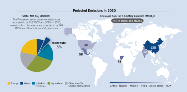 In 2030, emissions from municipal wastewater systems are projected to be 609 MtCO2e. Nigeria is second biggest emitter out of the five in the illustration