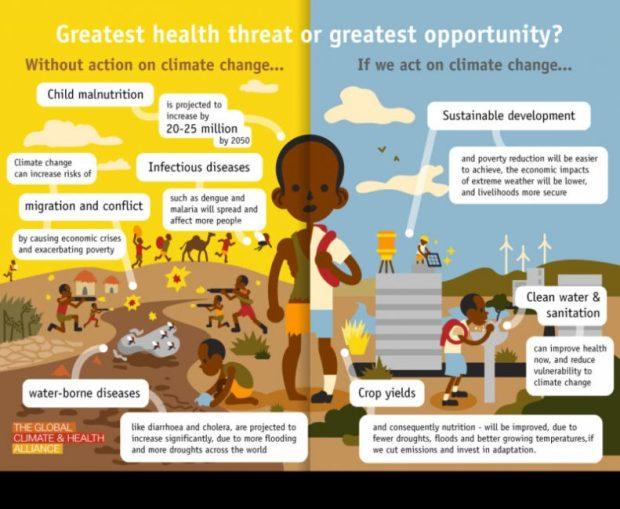 GCHA_Health Impacts