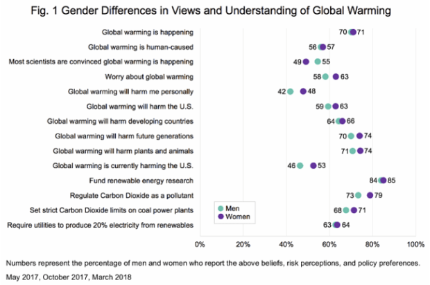 Gender and CC  How gender influences understanding of climate change, by study Gender and CC figure 1