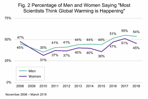 Gender and CC  How gender influences understanding of climate change, by study Gender and CC figure 2