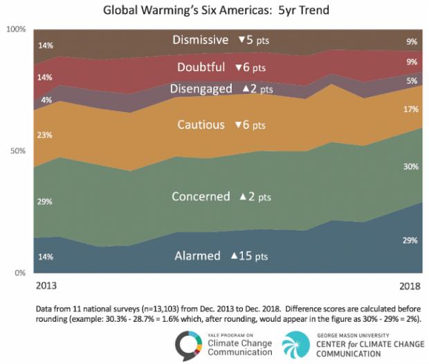 Global warming in America