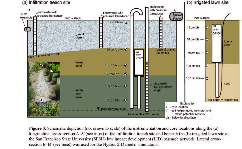 Infiltration trench site diagram