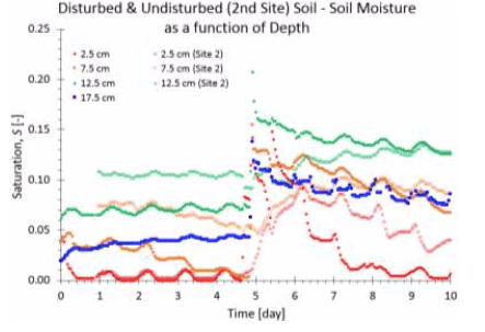 Disturbed and Undisturbed Soil- Soil Moisture as a Function of Depth Diagram