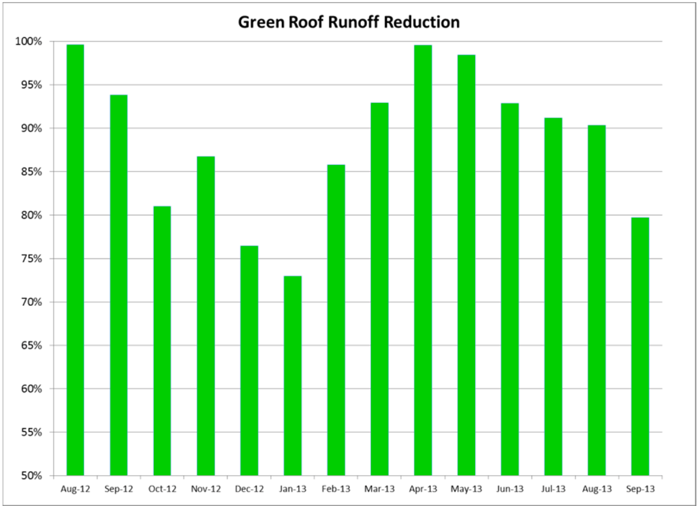 Green Roof Runoff Reduction graph