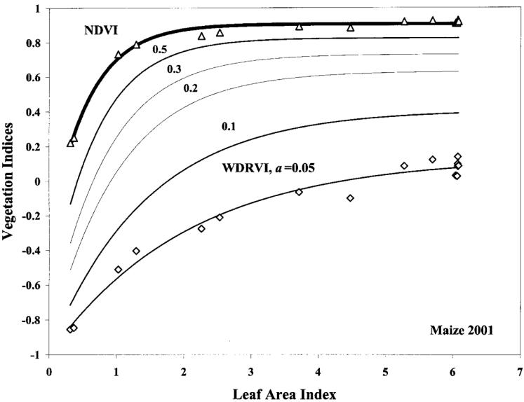 NDVI Sensor