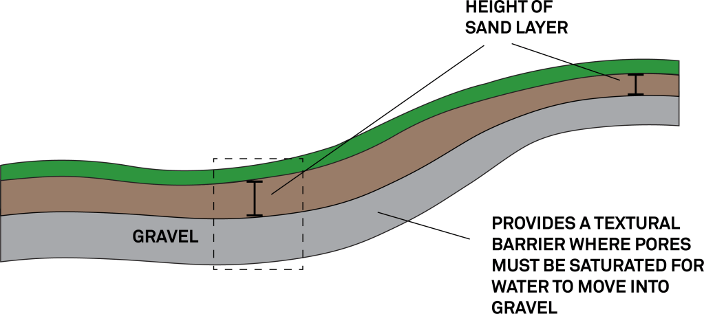 Diagram of sand and gravel layers in a putting green