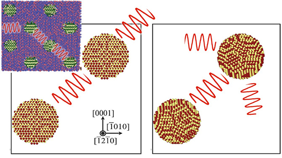Percolation de phonons dans le réseau d'inclusions - Système modélisé : matrice amorphe de SiO2 avec des nano-inclusions cristallines de nitrure de gallium. Des ondes se propageant entre les inclusions sont représentées pour schématiser l'effet tunnel des phonons et donc la percolation exaltée. © Cethil / INL / Lemta
