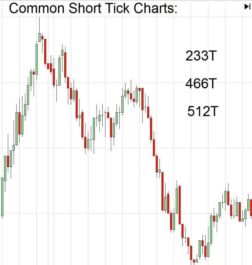 Short term trading using tick charts