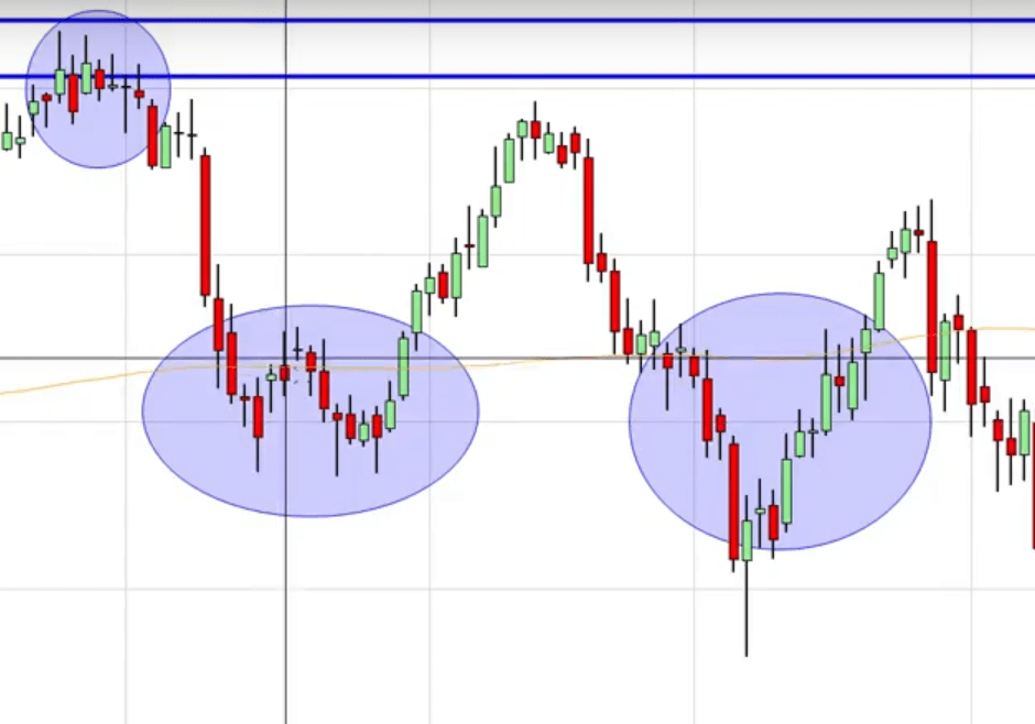 Trading Patterns on highs and lows
