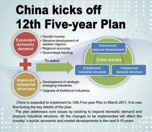 China's policies on Foreign Investment