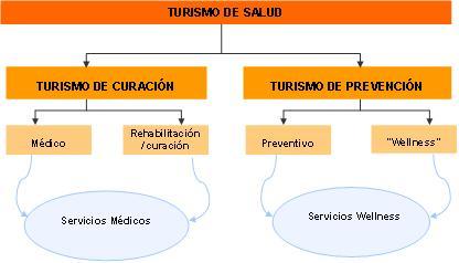 Psicolog a de la salud turismo de salud y bienestar for Actividades que se realizan en una oficina wikipedia