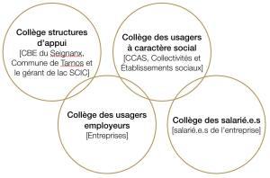 Collège de la SCIC Éole