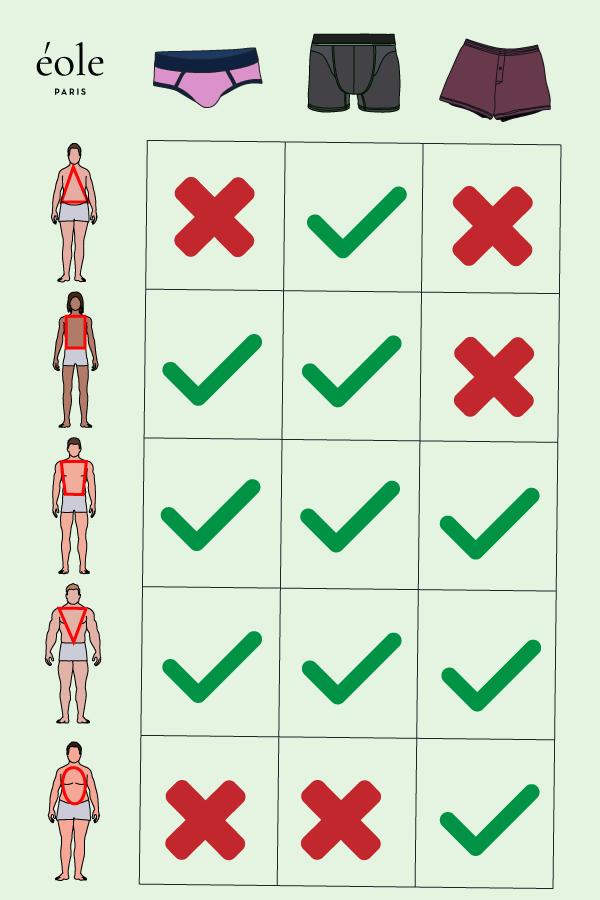 Bien choisir vos sous-vêtements en fonction de votre morphologie - EOLE PARIS