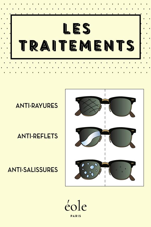 Les traitements de verres - LUNETTES de soleil - EOLE PARIS