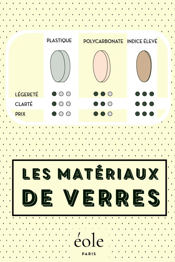 Les matériaux de verres - EOLE PARIS