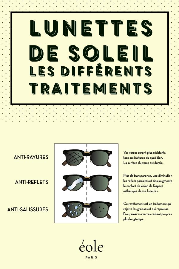 Lunettes de soleil - les différentes traitements - EOLE PARIS