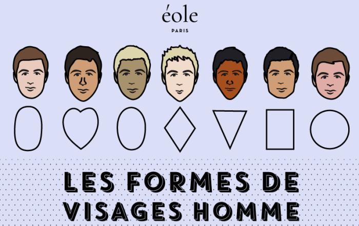 Les formes de visage - EOLE PARIS