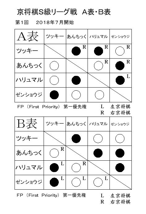 京将棋S級リーグ戦