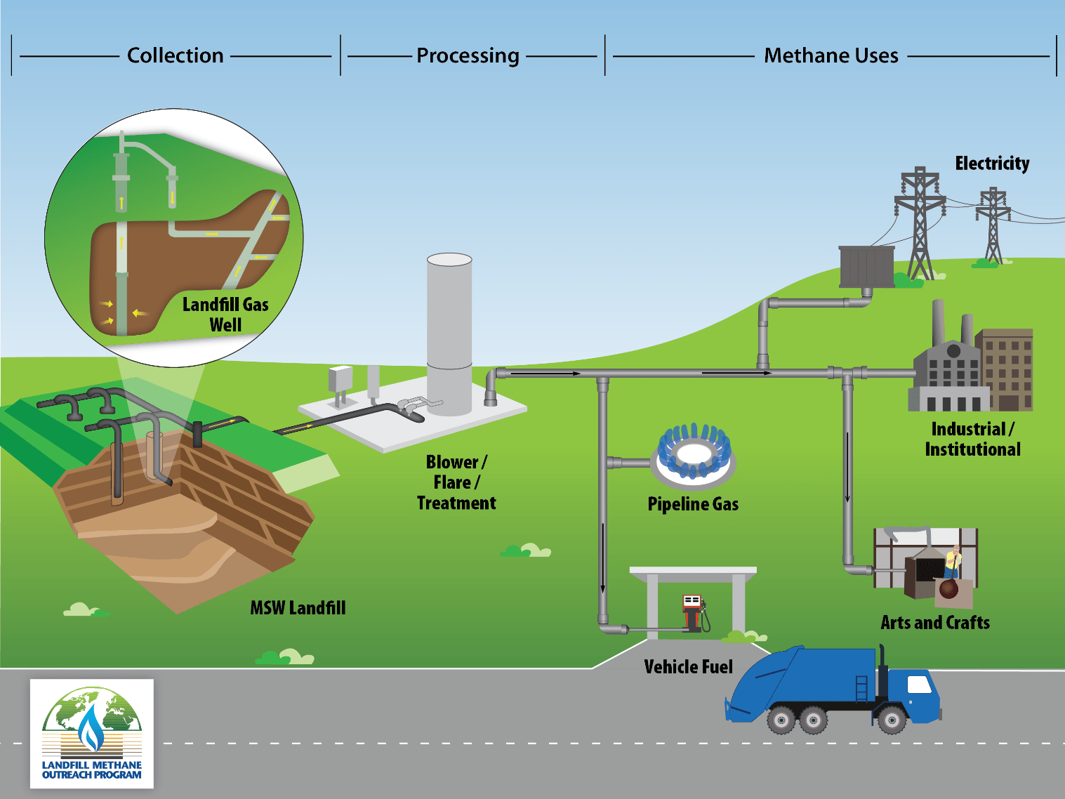 Basic Information About Landfill Gas