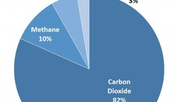 Greenhouse gas emissions get trapped in clouds. Generated from oil coal and natural gas companies. Pie chart that shows different types of gases. 82% from carbon dioxide fossil fuel use, deforestation, decay of biomass, etc., 10% from methane, 6% from nitrous oxide and 3% from fluorinated gases.