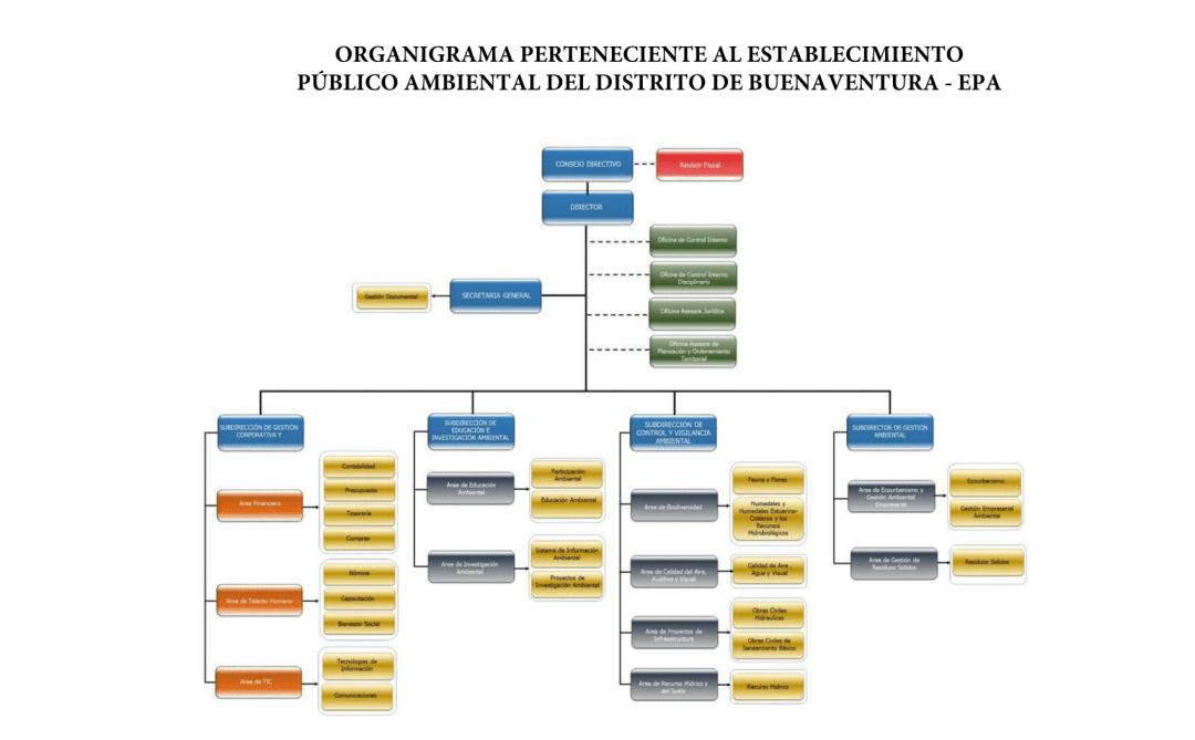 Organigrama Original