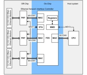 TearDown of an HP ProCurve 2824 Ether Switch