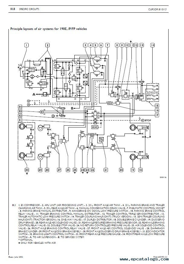 iveco eurotrakker / eurotech / eurostar cursor 8/10/13 repair manual pdf