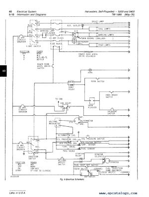 John Deere 5200 5400 SelfPropelled Forage Harvester PDF