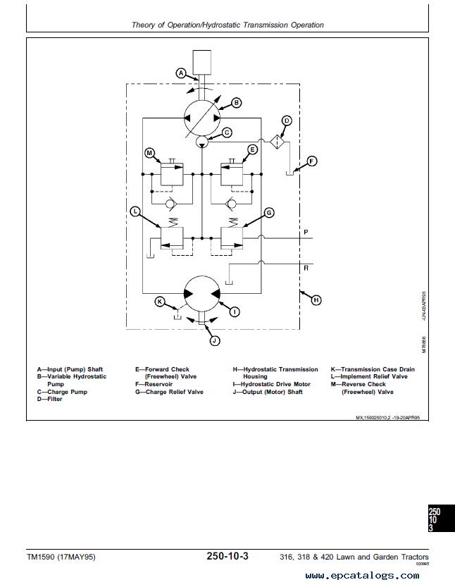 john deere 316 318 420 lawn garden tractors tm1590 technical manual pdf