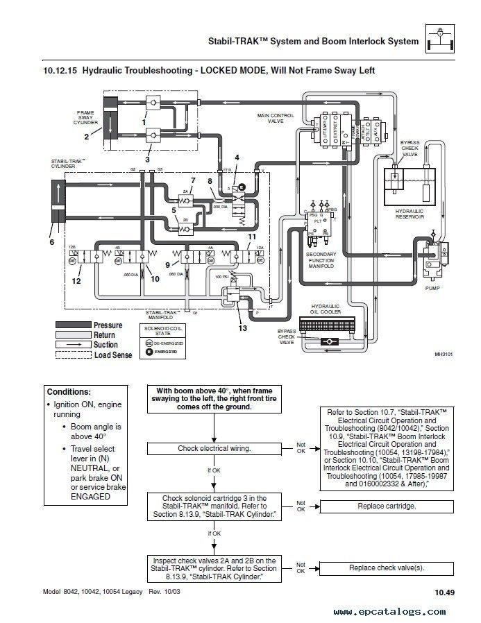 JLG SkyTrak Telehandlers 8042 10042 10054 Ansi Workshop Repair Manual?resize=665%2C862&ssl=1 outstanding manlift wiring diagram gallery best image engine
