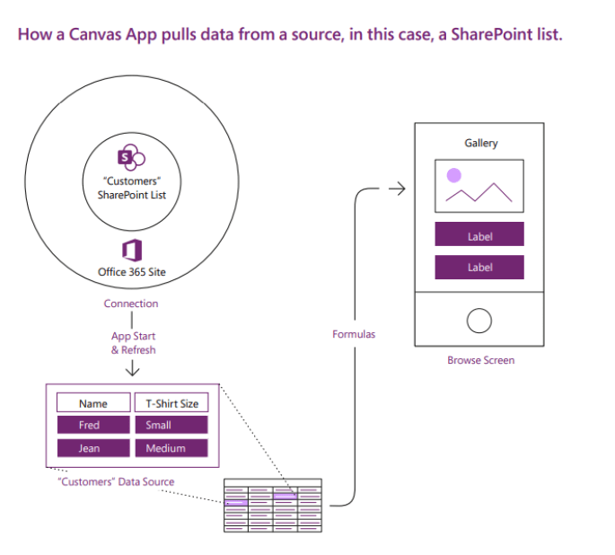 PowerApps Data Source