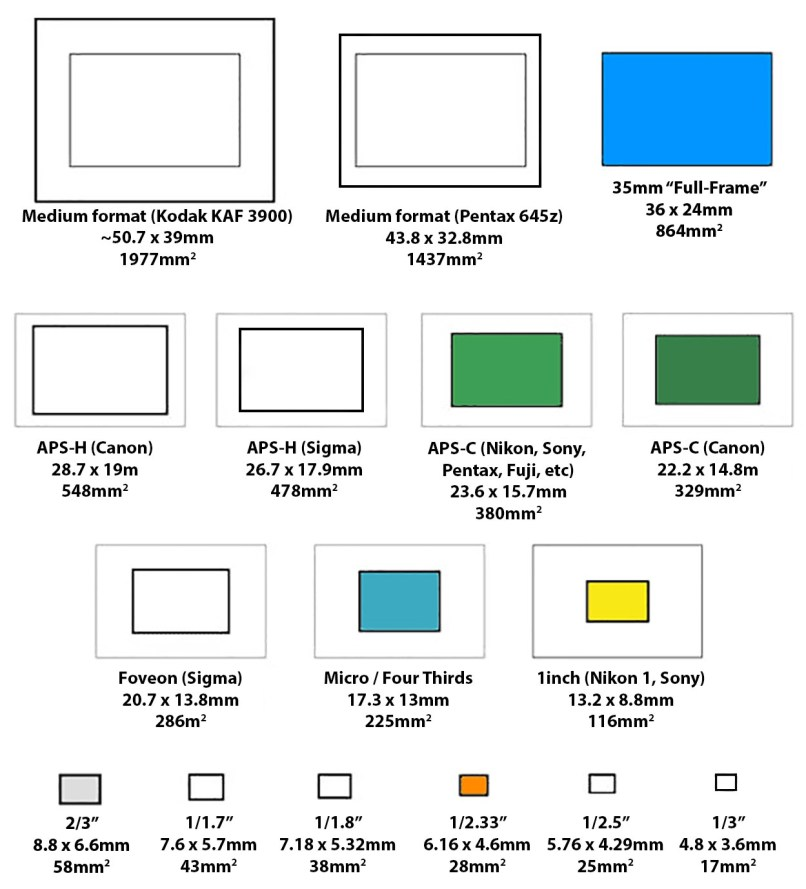 picture frame dimensions explained | secondtofirst.com