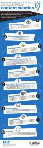 Infographic on the Top 10 reasons why Ephox is the choice for WYSIWYG content creation