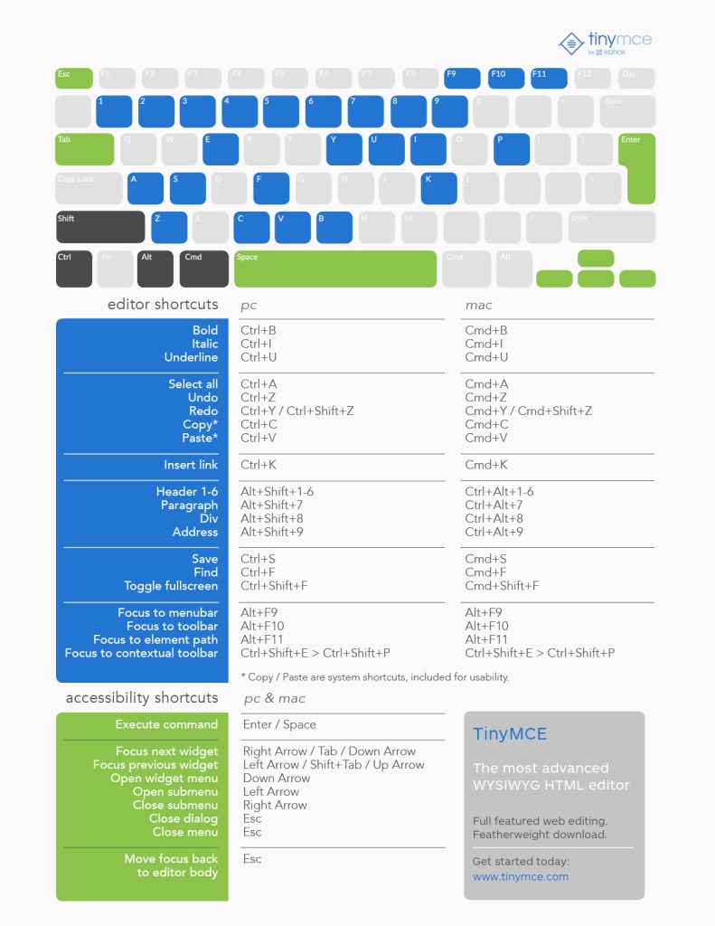 TinyMCE keyboard shortcuts infographic